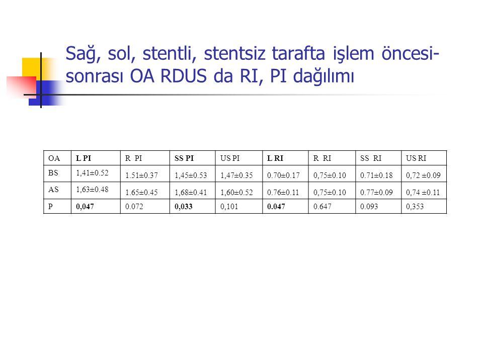 Sağ, sol, stentli, stentsiz tarafta işlem öncesi- sonrası OA RDUS da RI, PI dağılımı OAL PIR PISS PIUS PIL RIR RISS RIUS RI BS1,41±0.52 1.51±0.371,45±
