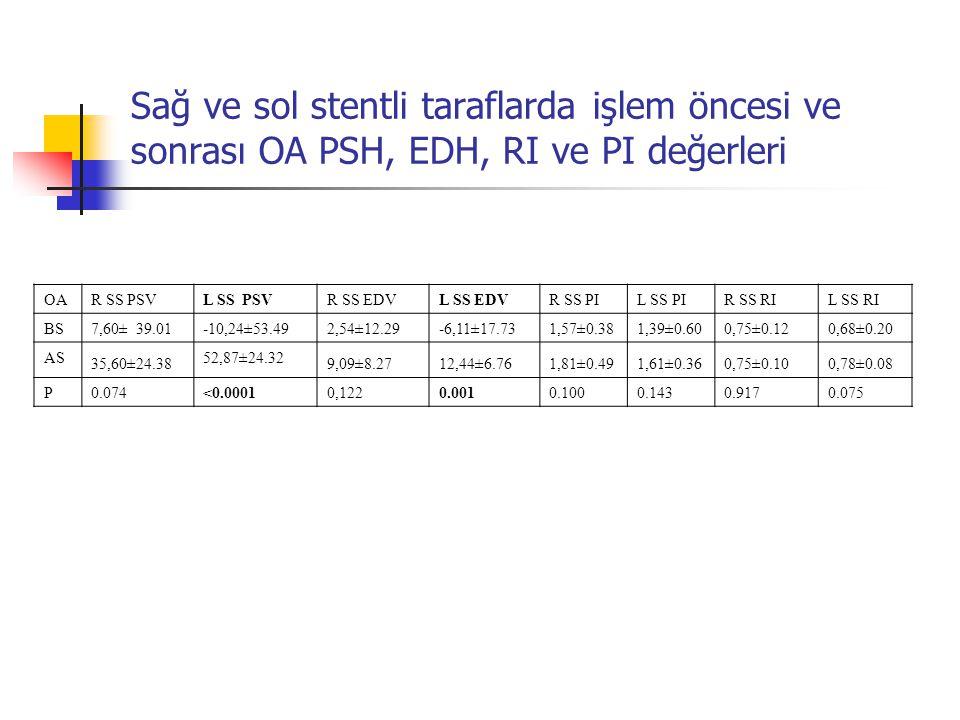 Sağ ve sol stentli taraflarda işlem öncesi ve sonrası OA PSH, EDH, RI ve PI değerleri OAR SS PSVL SS PSVR SS EDVL SS EDVR SS PIL SS PIR SS RIL SS RI B