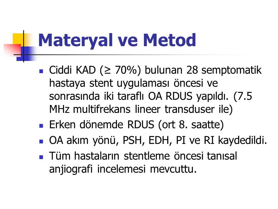 Materyal ve Metod  Ciddi KAD (≥ 70%) bulunan 28 semptomatik hastaya stent uygulaması öncesi ve sonrasında iki taraflı OA RDUS yapıldı. (7.5 MHz multi