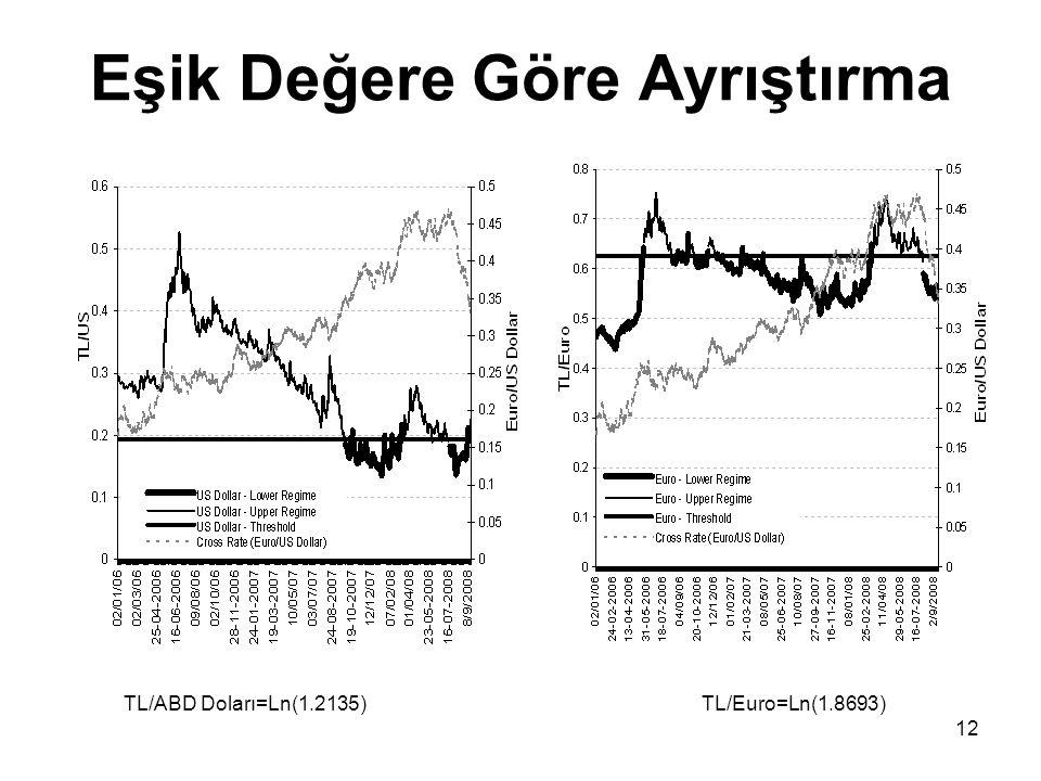 12 Eşik Değere Göre Ayrıştırma TL/ABD Doları=Ln(1.2135) TL/Euro=Ln(1.8693)