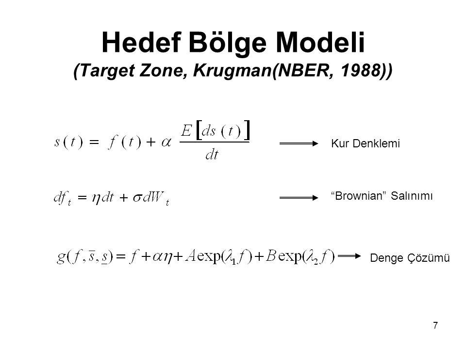 7 Hedef Bölge Modeli (Target Zone, Krugman(NBER, 1988)) Kur Denklemi Brownian Salınımı Denge Çözümü