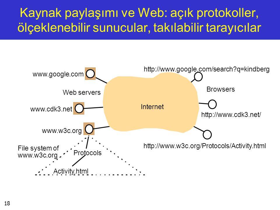 18 Kaynak paylaşımı ve Web: açık protokoller, ölçeklenebilir sunucular, takılabilir tarayıcılar Internet Browsers Web servers www.google.com www.cdk3.
