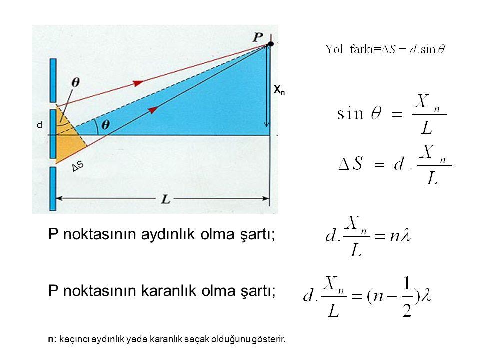 XnXn d P noktasının aydınlık olma şartı; P noktasının karanlık olma şartı; n: kaçıncı aydınlık yada karanlık saçak olduğunu gösterir. ΔSΔS