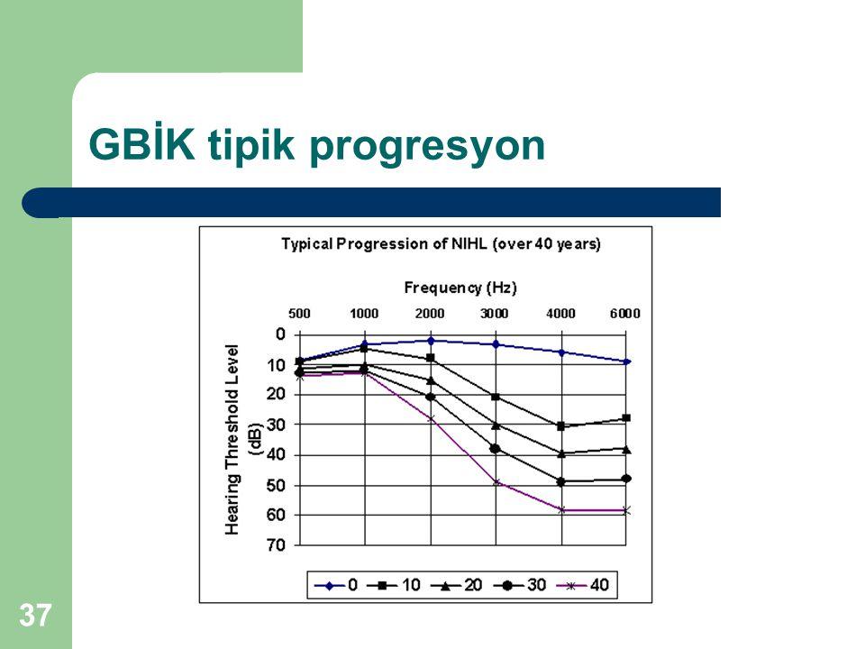 GBİK tipik progresyon 37