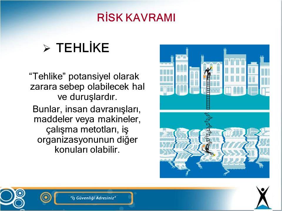 """ TEHLİKE """"Tehlike"""" potansiyel olarak zarara sebep olabilecek hal ve duruşlardır. Bunlar, insan davranışları, maddeler veya makineler, çalışma metotla"""