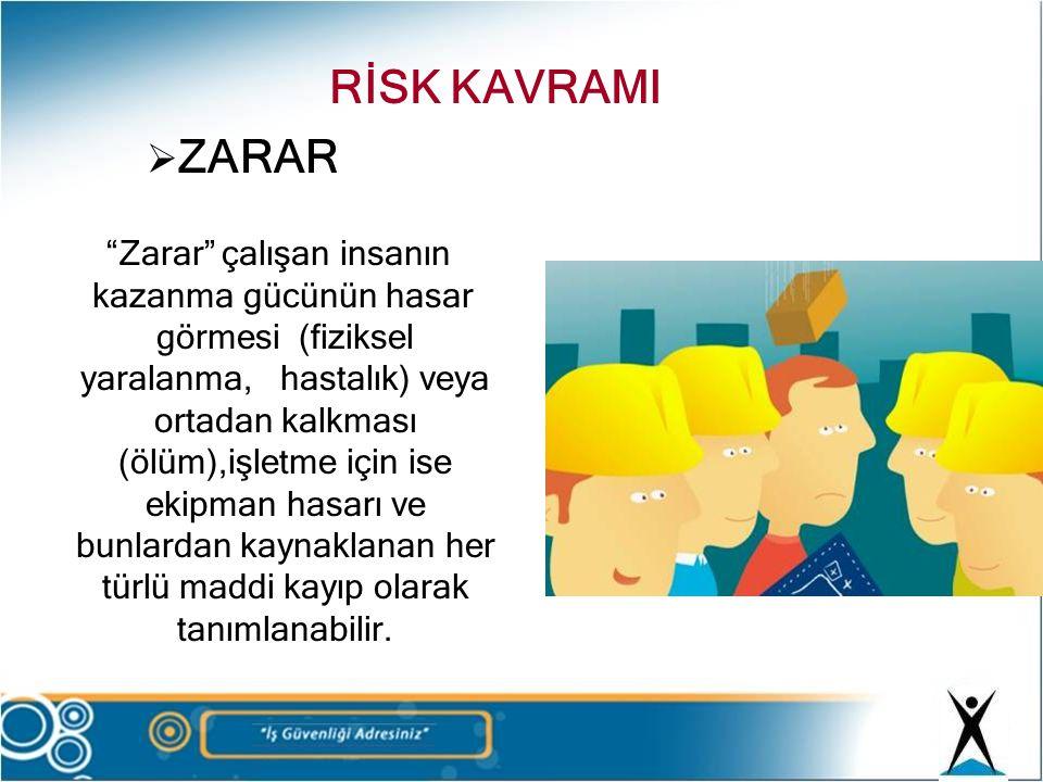 """ ZARAR """"Zarar"""" çalışan insanın kazanma gücünün hasar görmesi (fiziksel yaralanma, hastalık) veya ortadan kalkması (ölüm),işletme için ise ekipman has"""
