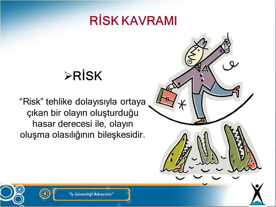 """ RİSK """"Risk"""" tehlike dolayısıyla ortaya çıkan bir olayın oluşturduğu hasar derecesi ile, olayın oluşma olasılığının bileşkesidir. RİSK KAVRAMI"""