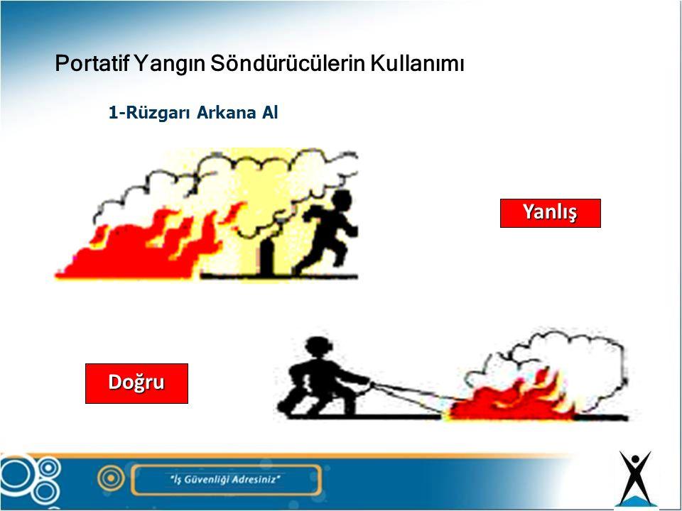 1-Rüzgarı Arkana Al Yanlış Doğru Portatif Yangın Söndürücülerin Kullanımı