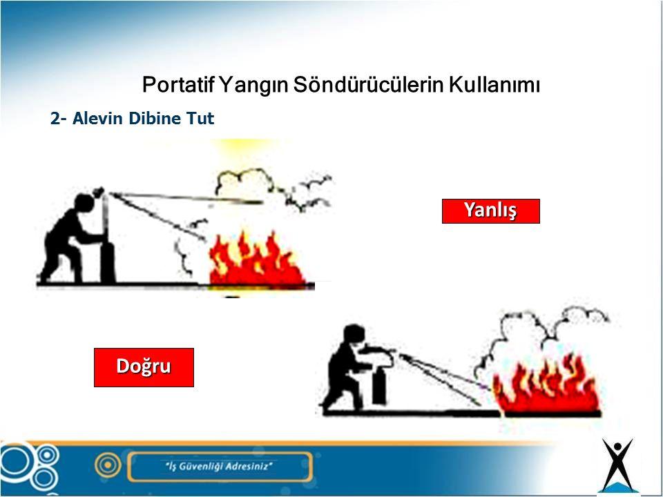 Portatif Yangın Söndürücülerin Kullanımı 3-Yangının Doğduğu Yere Tut Yanlış Doğru