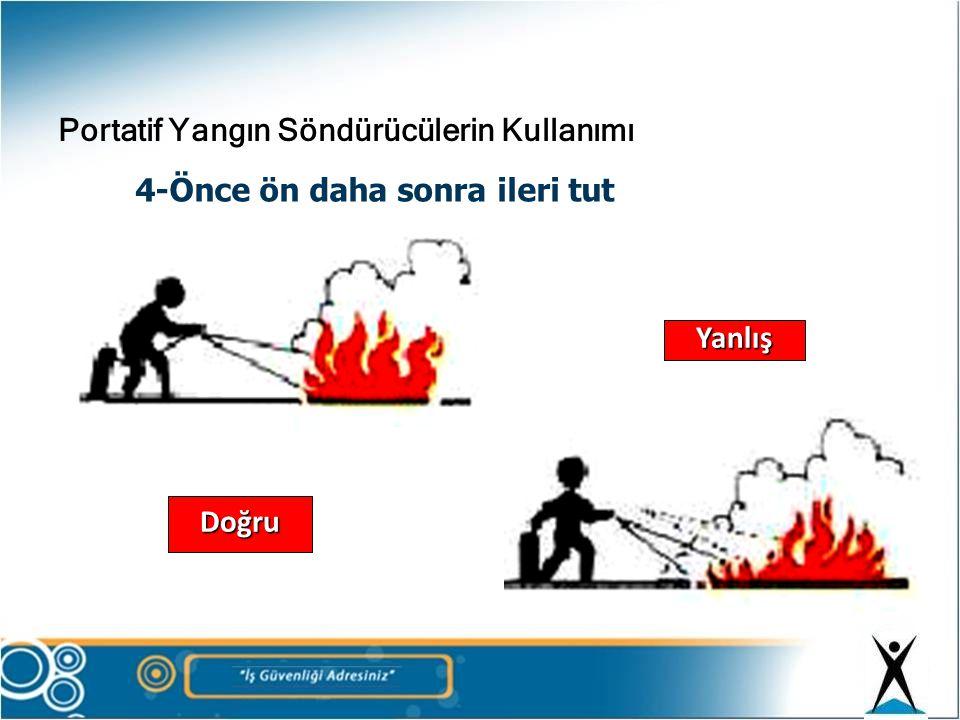 Portatif Yangın Söndürücülerin Kullanımı 5-Tamamen sönmeden terk etme Yanlış Doğru