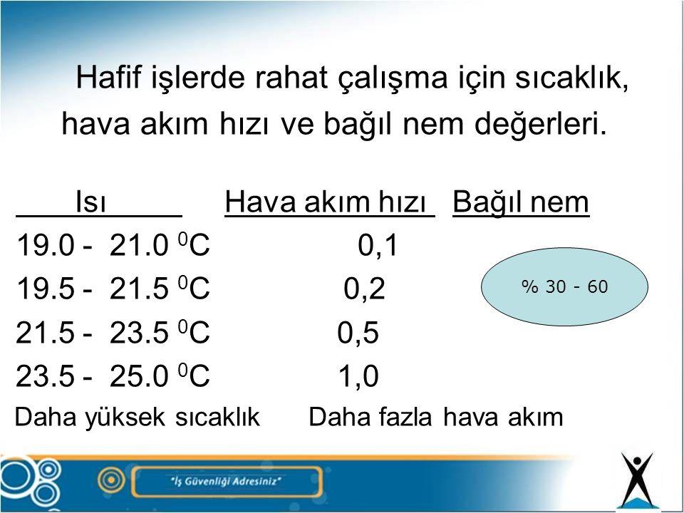 Hafif işlerde rahat çalışma için sıcaklık, hava akım hızı ve bağıl nem değerleri. Isı Hava akım hızı Bağıl nem 19.0 - 21.0 0 C 0,1 19.5 - 21.5 0 C 0,2