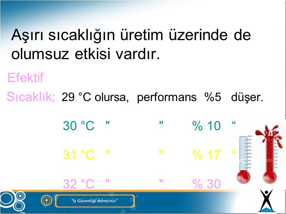 Aşırı sıcaklığın üretim üzerinde de olumsuz etkisi vardır. Efektif Sıcaklık; 29 °C olursa, performans %5 düşer. 30 °C