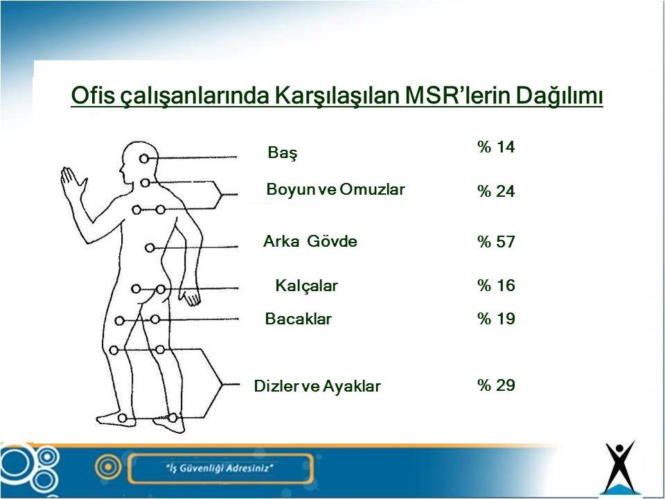 Ofis çalışanlarında Karşılaşılan MSR'lerin Dağılımı Baş Boyun ve Omuzlar Arka Gövde Kalçalar Bacaklar Dizler ve Ayaklar % 14 % 24 % 57 % 16 % 19 % 29