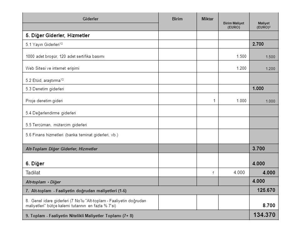 GiderlerBirimMiktar Birim Maliyet (EURO) Maliyet (EURO) 3 5. Diğer Giderler, Hizmetler 5.1 Yayın Giderleri 10 2.700 1000 adet broşür, 120 adet sertifi