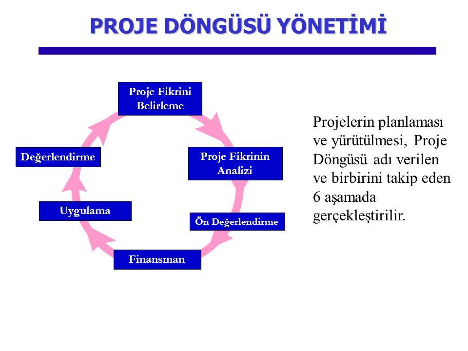 Ön Değerlendirme Uygulama Finansman Proje Fikrini Belirleme Proje Fikrinin Analizi Değerlendirme Projelerin planlaması ve yürütülmesi, Proje Döngüsü adı verilen ve birbirini takip eden 6 aşamada gerçekleştirilir.