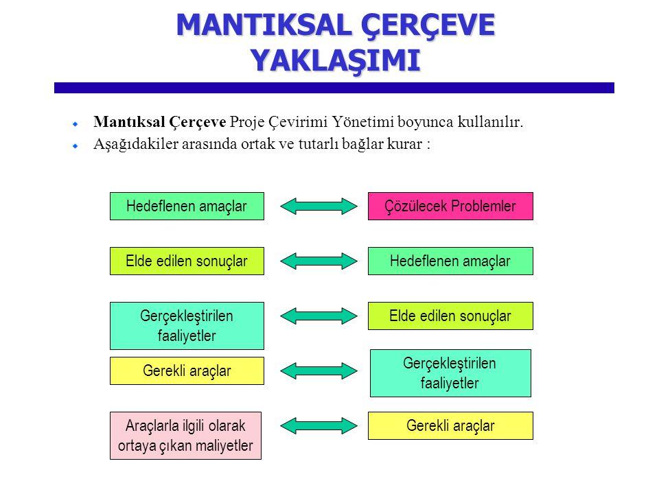 Mantıksal Çerçeve Proje Çevirimi Yönetimi boyunca kullanılır.