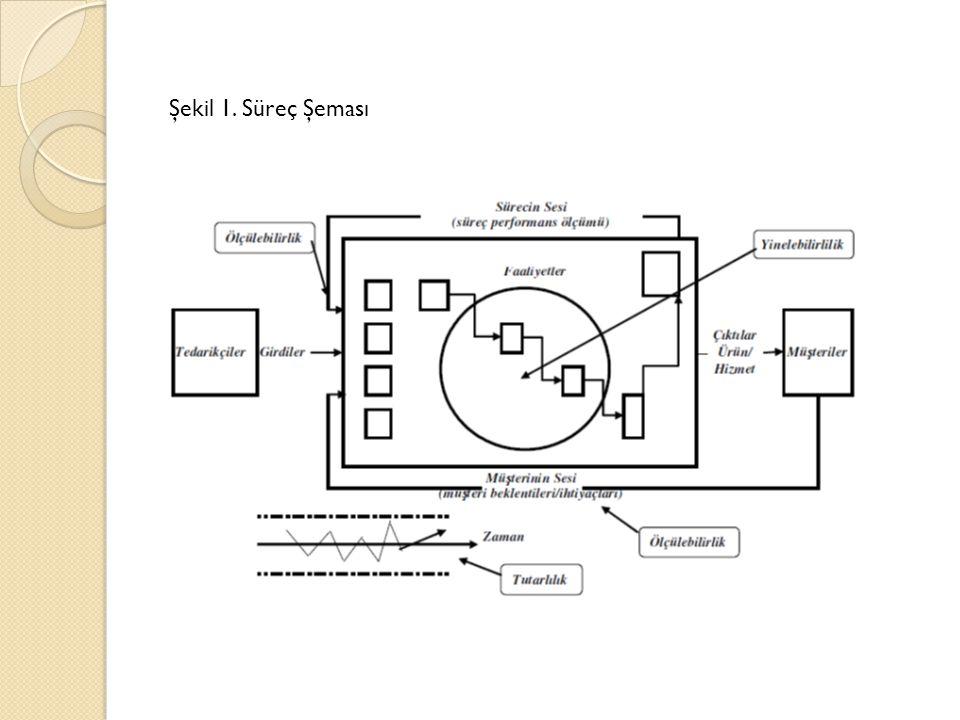 Şekil 1. Süreç Şeması