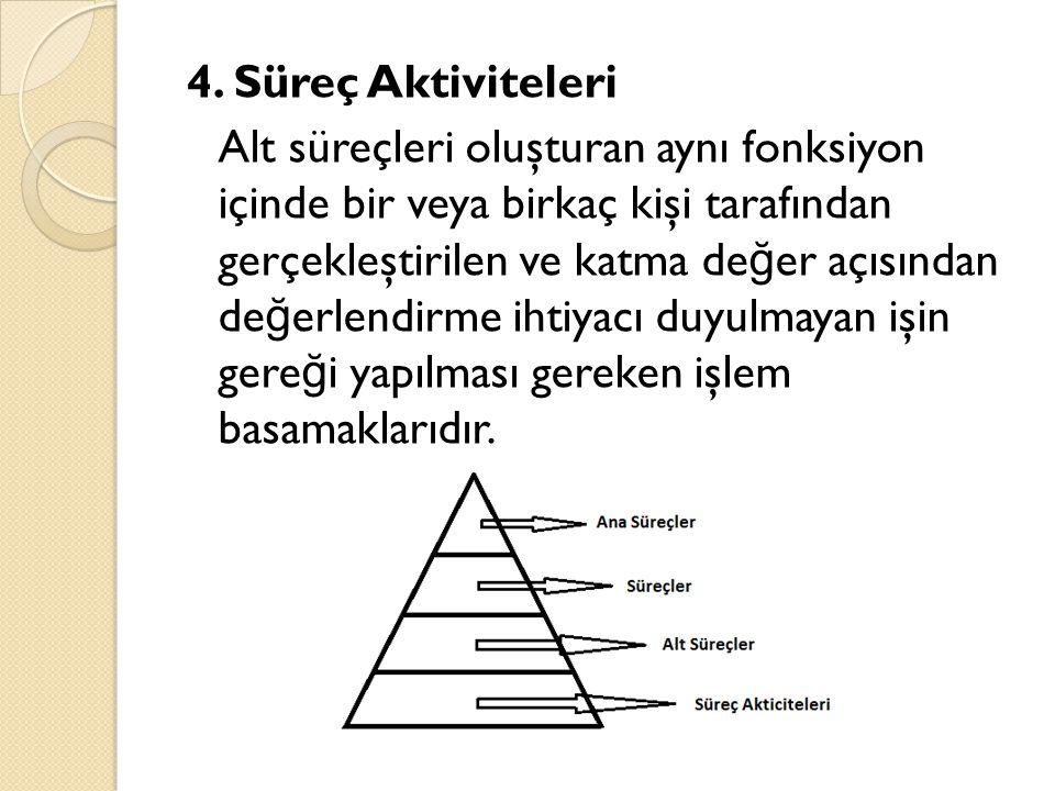 4. Süreç Aktiviteleri Alt süreçleri oluşturan aynı fonksiyon içinde bir veya birkaç kişi tarafından gerçekleştirilen ve katma de ğ er açısından de ğ e