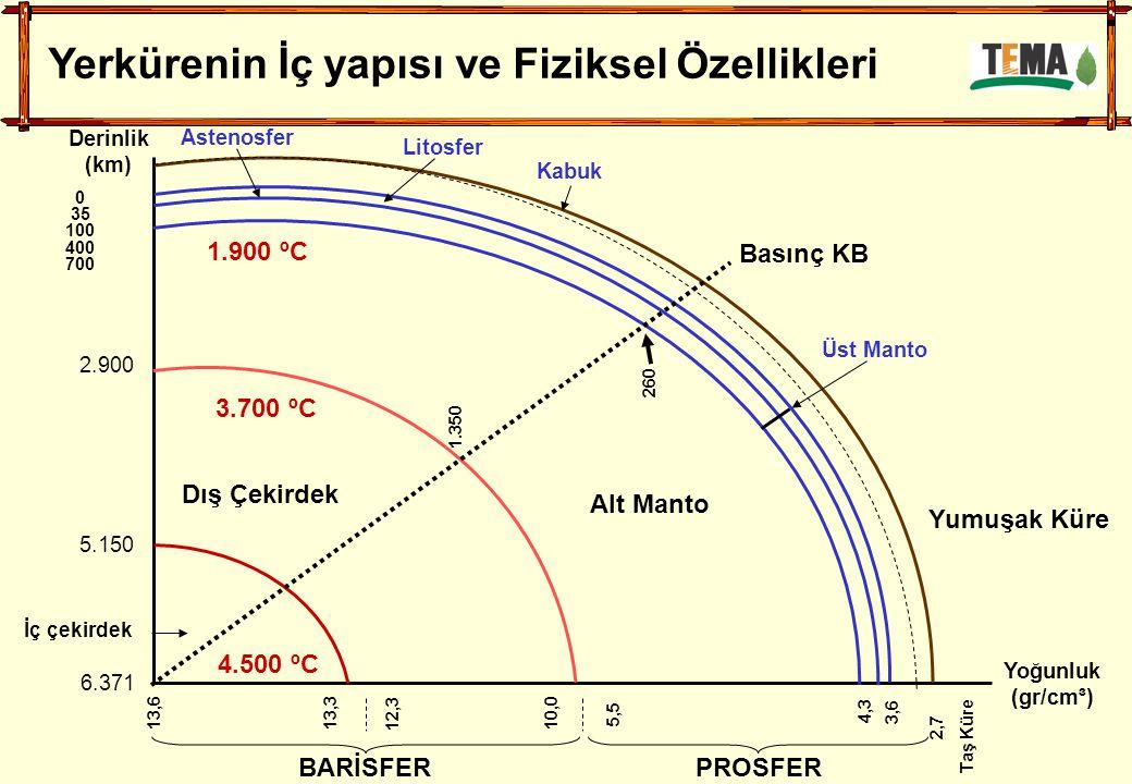 Derinlik (km) Yoğunluk (gr/cm³) BARİSFER PROSFER 13,613,3 12,3 10,0 5,5 4,3 3,6 2,7 Taş Küre İç çekirdek Alt Manto Basınç KB 3.700 ºC 1.900 ºC 4.500 ºC 6.371 5.150 2.900 1.350 260 Dış Çekirdek 0 35 100 400 700 Astenosfer Litosfer Kabuk Üst Manto Yumuşak Küre Yerkürenin İç yapısı ve Fiziksel Özellikleri