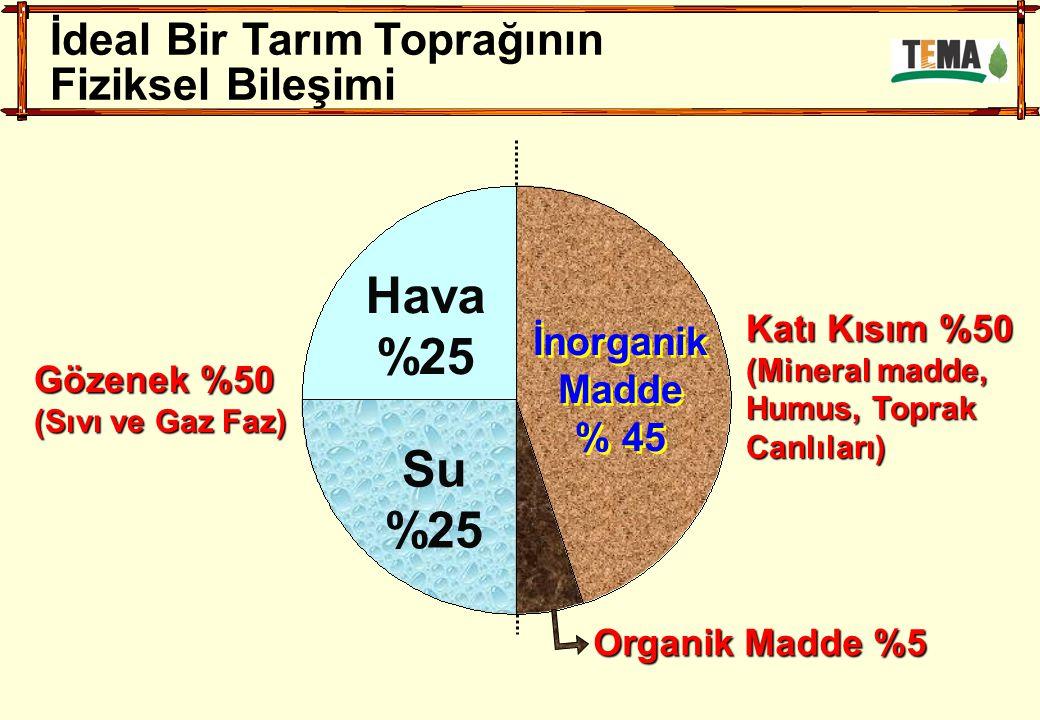 Organik Madde %5 İdeal Bir Tarım Toprağının Fiziksel Bileşimi Katı Kısım %50 (Mineral madde, Humus, Toprak Canlıları) Gözenek %50 (Sıvı ve Gaz Faz) İnorganik Madde % 45 İnorganik Madde % 45 Hava %25 Su %25