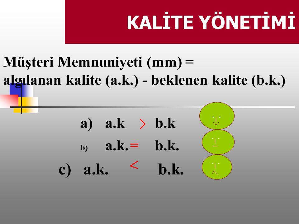 KALİTE YÖNETİMİ. Müşteri Memnuniyeti (mm) = algılanan kalite (a.k.) - beklenen kalite (b.k.) a) a.k b.k b) a.k.=b.k. c)a.k.b.k.