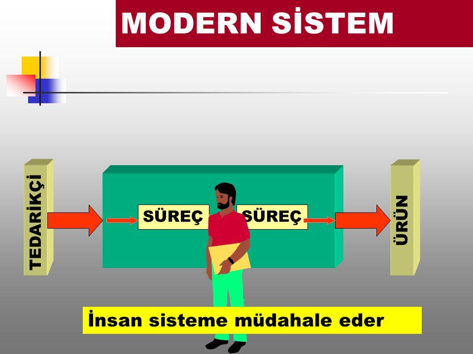 SÜREÇ TEDARİKÇİ ÜRÜN MODERN SİSTEM İnsan sisteme müdahale eder