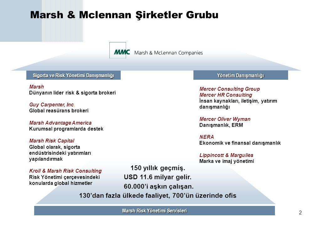 2 Marsh Sigorta ve Risk Yönetimi Danışmanlığı Yönetim Danışmanlığı Marsh Risk Yönetimi Servisleri 150 yıllık geçmiş. USD 11.6 milyar gelir. 60.000'i a
