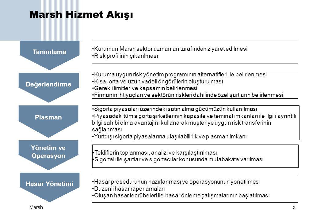 5 Marsh Tanımlama Değerlendirme Yönetim ve Operasyon Plasman Hasar Yönetimi •Kurumun Marsh sektör uzmanları tarafından ziyaret edilmesi •Risk profilin
