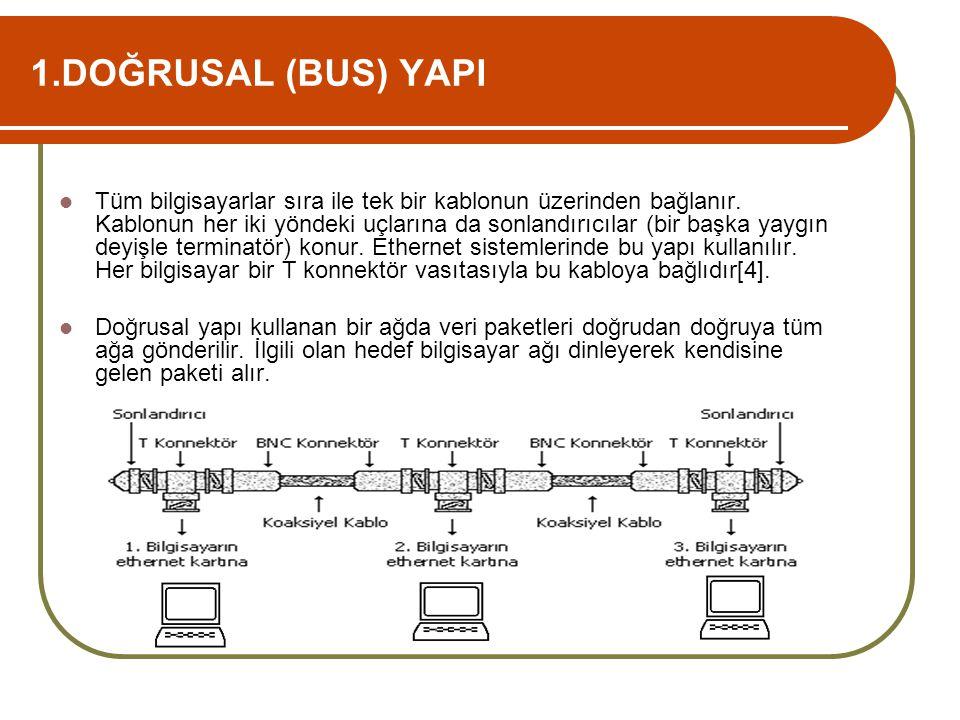 1.DOĞRUSAL (BUS) YAPI  Tüm bilgisayarlar sıra ile tek bir kablonun üzerinden bağlanır. Kablonun her iki yöndeki uçlarına da sonlandırıcılar (bir başk