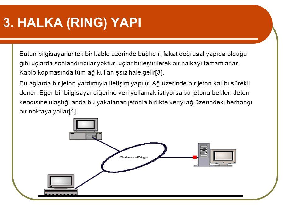 3. HALKA (RING) YAPI Bütün bilgisayarlar tek bir kablo üzerinde bağlıdır, fakat doğrusal yapıda olduğu gibi uçlarda sonlandırıcılar yoktur, uçlar birl