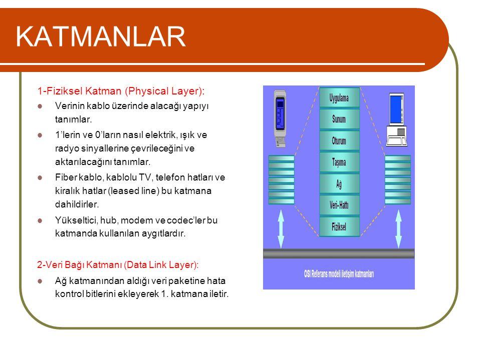 KATMANLAR 1-Fiziksel Katman (Physical Layer):  Verinin kablo üzerinde alacağı yapıyı tanımlar.  1'lerin ve 0'ların nasıl elektrik, ışık ve radyo sin