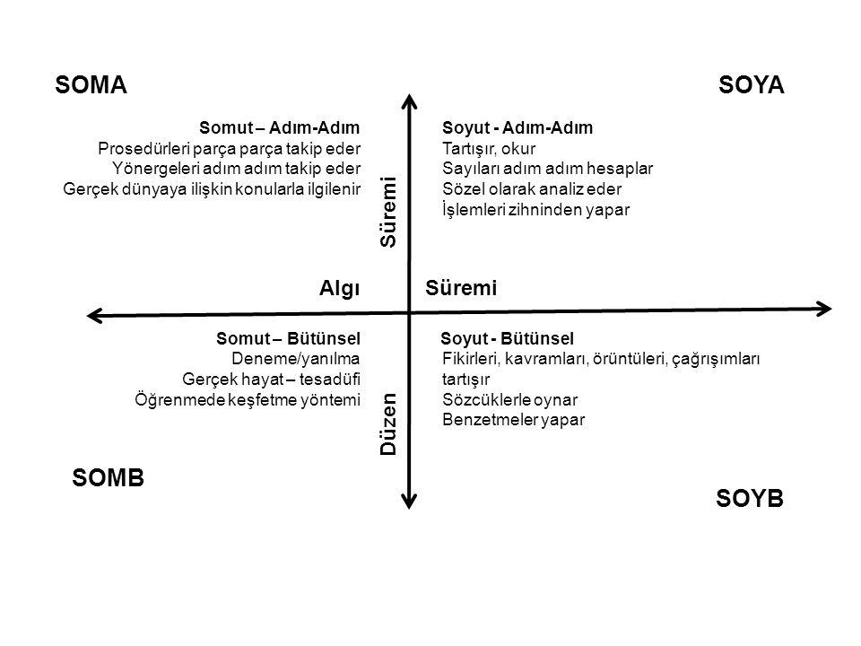 SOMA Somut – Adım-Adım Prosedürleri parça parça takip eder Yönergeleri adım adım takip eder Gerçek dünyaya ilişkin konularla ilgilenir Düzen Süremi SO