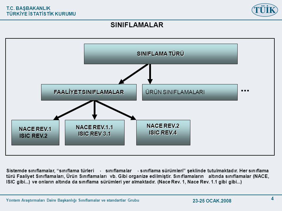 T.C. BAŞBAKANLIK TÜRKİYE İSTATİSTİK KURUMU Yöntem Araştırmaları Daire Başkanlığı Sınıflamalar ve standartlar Grubu 23-25 OCAK.2008 4 SINIFLAMALAR NACE
