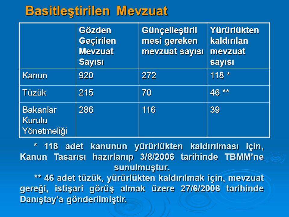 Basitleştirilen Mevzuat Gözden Geçirilen Mevzuat Sayısı Günçelleştiril mesi gereken mevzuat sayısı Yürürlükten kaldırılan mevzuat sayısı Kanun920272 1