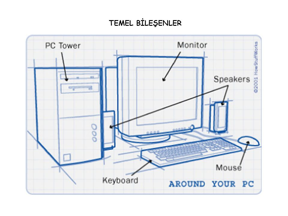 Bilgisayarda üretilen seslerin dış ortama aktarılması