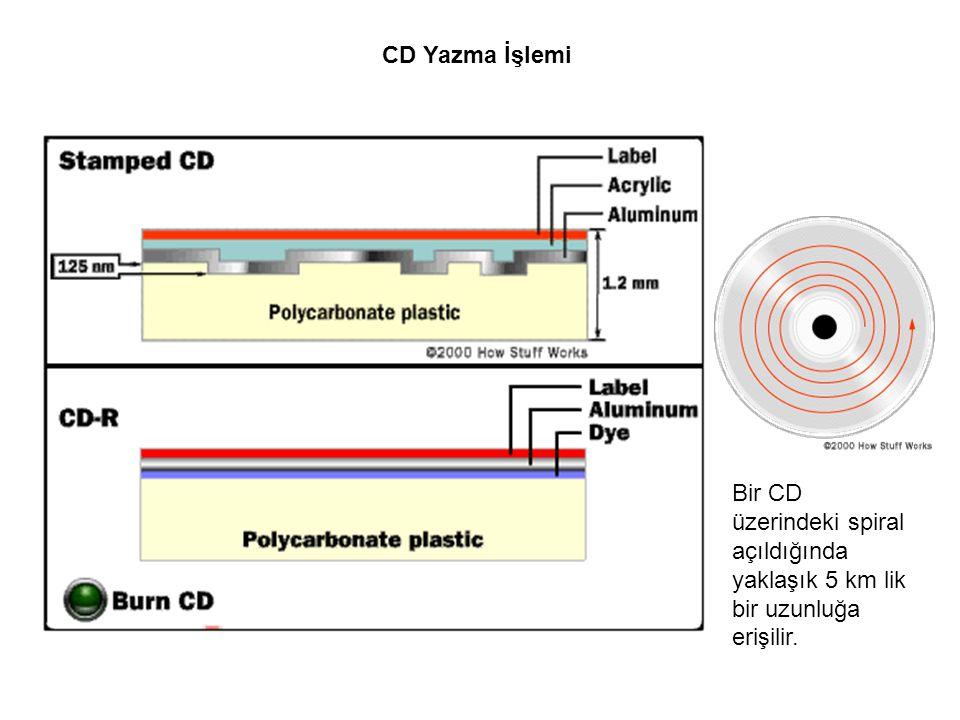 CD Yazma İşlemi Bir CD üzerindeki spiral açıldığında yaklaşık 5 km lik bir uzunluğa erişilir.