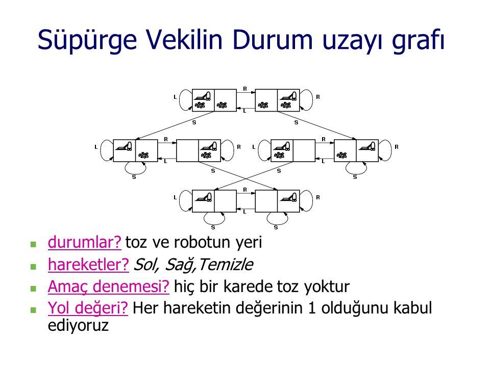 Süpürge Vekilin Durum uzayı grafı  durumlar? toz ve robotun yeri  hareketler? Sol, Sağ,Temizle  Amaç denemesi? hiç bir karede toz yoktur  Yol değe