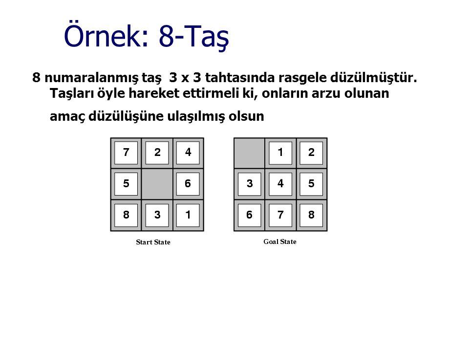 Örnek: 8-Taş 8 numaralanmış taş 3 x 3 tahtasında rasgele düzülmüştür. Taşları öyle hareket ettirmeli ki, onların arzu olunan amaç düzülüşüne ulaşılmış