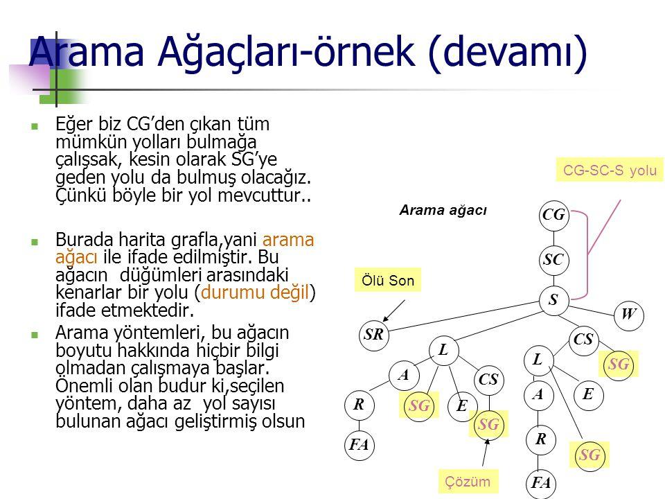 Arama Ağaçları-örnek (devamı)  Eğer biz CG'den çıkan tüm mümkün yolları bulmağa çalışsak, kesin olarak SG'ye geden yolu da bulmuş olacağız. Çünkü böy