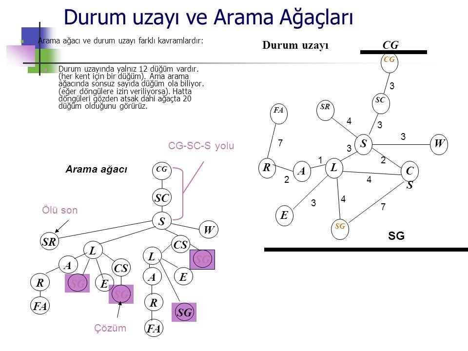 Durum uzayı ve Arama Ağaçları  Arama ağacı ve durum uzayı farklı kavramlardır:  Durum uzayında yalnız 12 düğüm vardır. (her kent için bir düğüm). Am
