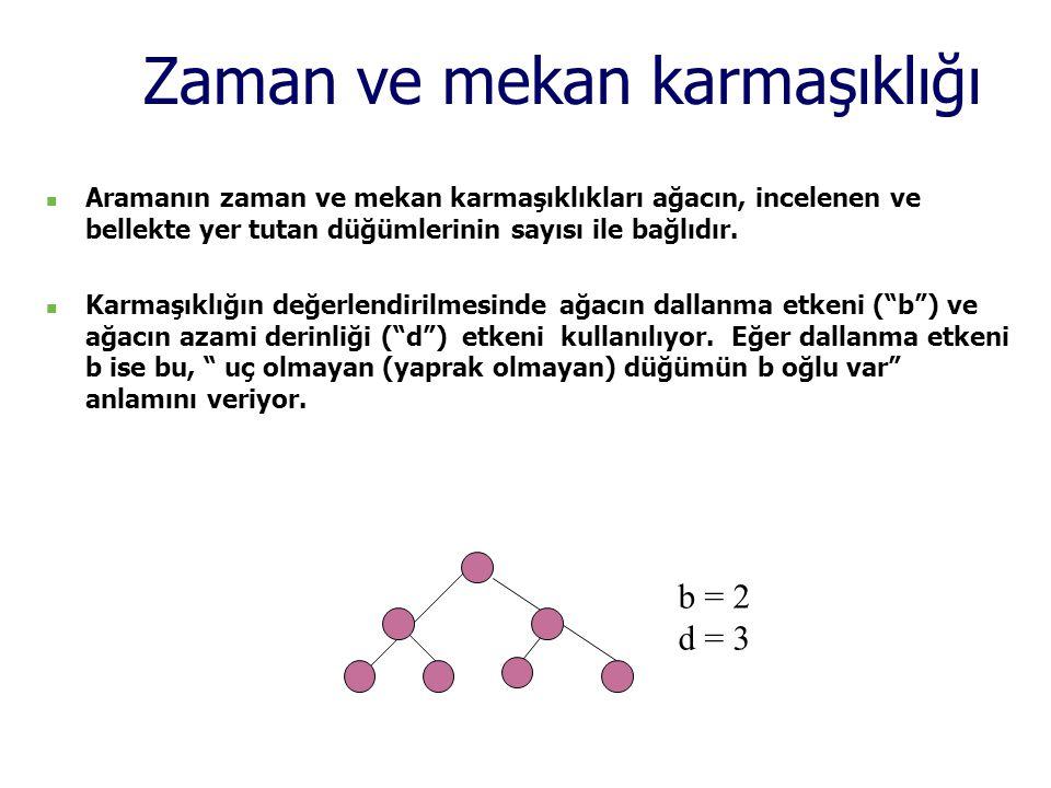 Zaman ve mekan karmaşıklığı  Aramanın zaman ve mekan karmaşıklıkları ağacın, incelenen ve bellekte yer tutan düğümlerinin sayısı ile bağlıdır.  Karm