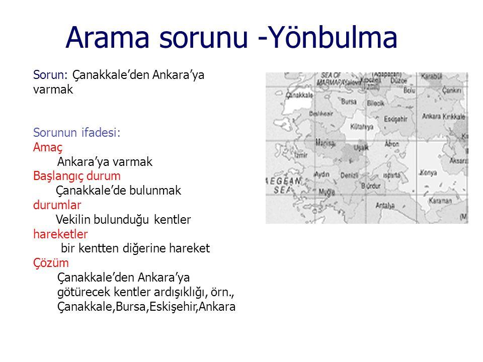 Arama sorunu -Yönbulma Sorun: Çanakkale'den Ankara'ya varmak Sorunun ifadesi: Amaç Ankara'ya varmak Başlangıç durum Çanakkale'de bulunmak durumlar Vek
