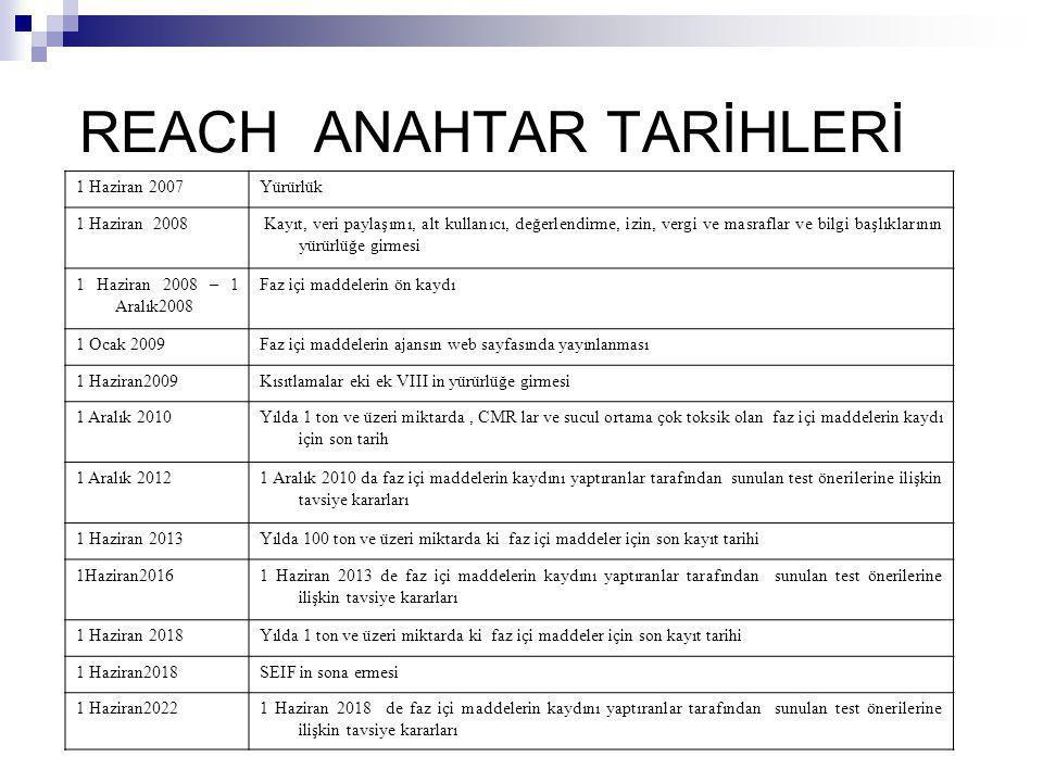 REACH ANAHTAR TARİHLERİ 1 Haziran 2007Yürürlük 1 Haziran 2008 Kayıt, veri paylaşımı, alt kullanıcı, değerlendirme, izin, vergi ve masraflar ve bilgi b