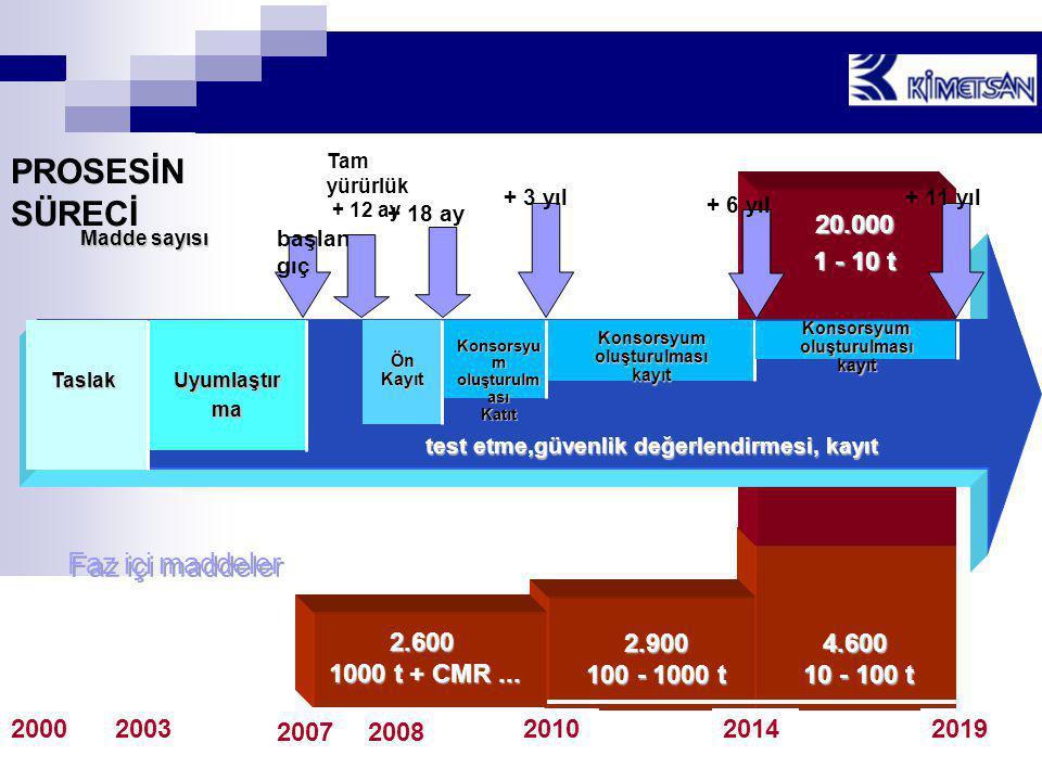 4.600 10 - 100 t 20.000 1 - 10 t test etme,güvenlik değerlendirmesi, kayıt 2.900 100 - 1000 t Taslak Uyumlaştır ma Ön Kayıt Konsorsyu m oluşturulm ası