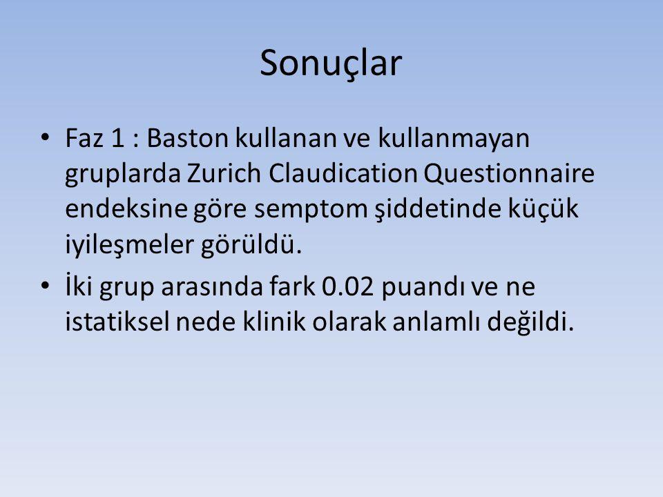 Sonuçlar • Faz 1 : Baston kullanan ve kullanmayan gruplarda Zurich Claudication Questionnaire endeksine göre semptom şiddetinde küçük iyileşmeler görüldü.