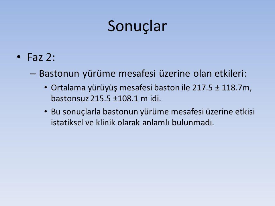 Sonuçlar • Faz 2: – Bastonun yürüme mesafesi üzerine olan etkileri: • Ortalama yürüyüş mesafesi baston ile 217.5 ± 118.7m, bastonsuz 215.5 ±108.1 m idi.