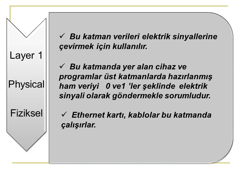 Layer 1 Physical Fiziksel  Bu katman verileri elektrik sinyallerine çevirmek için kullanılır.