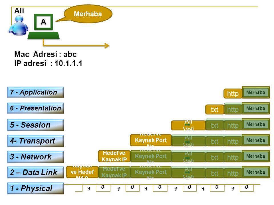A A Ali Mac Adresi : abc IP adresi : 10.1.1.1 Merhaba http 7 - Application 6 - Presentation Merhaba httptxt 5 - Session Ali Veli Merhaba httptxt 1 - P