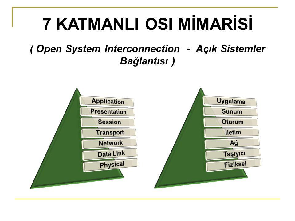 7 KATMANLI OSI MİMARİSİ ( Open System Interconnection - Açık Sistemler Bağlantısı )