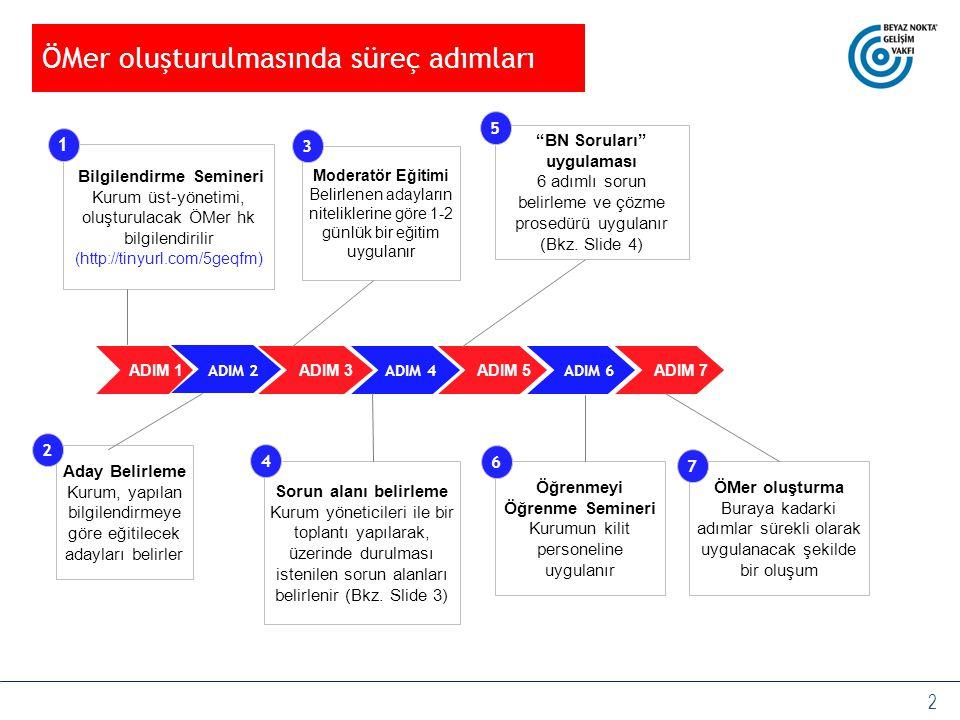 2 ÖMer oluşturulmasında süreç adımları Bilgilendirme Semineri Kurum üst-yönetimi, oluşturulacak ÖMer hk bilgilendirilir (http://tinyurl.com/5geqfm) Ad